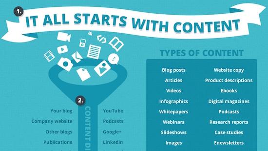 Content Marketing in Social Media