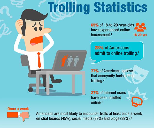 Online Trolls Social Media